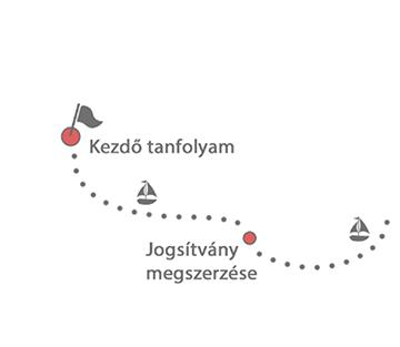 map_kezdo